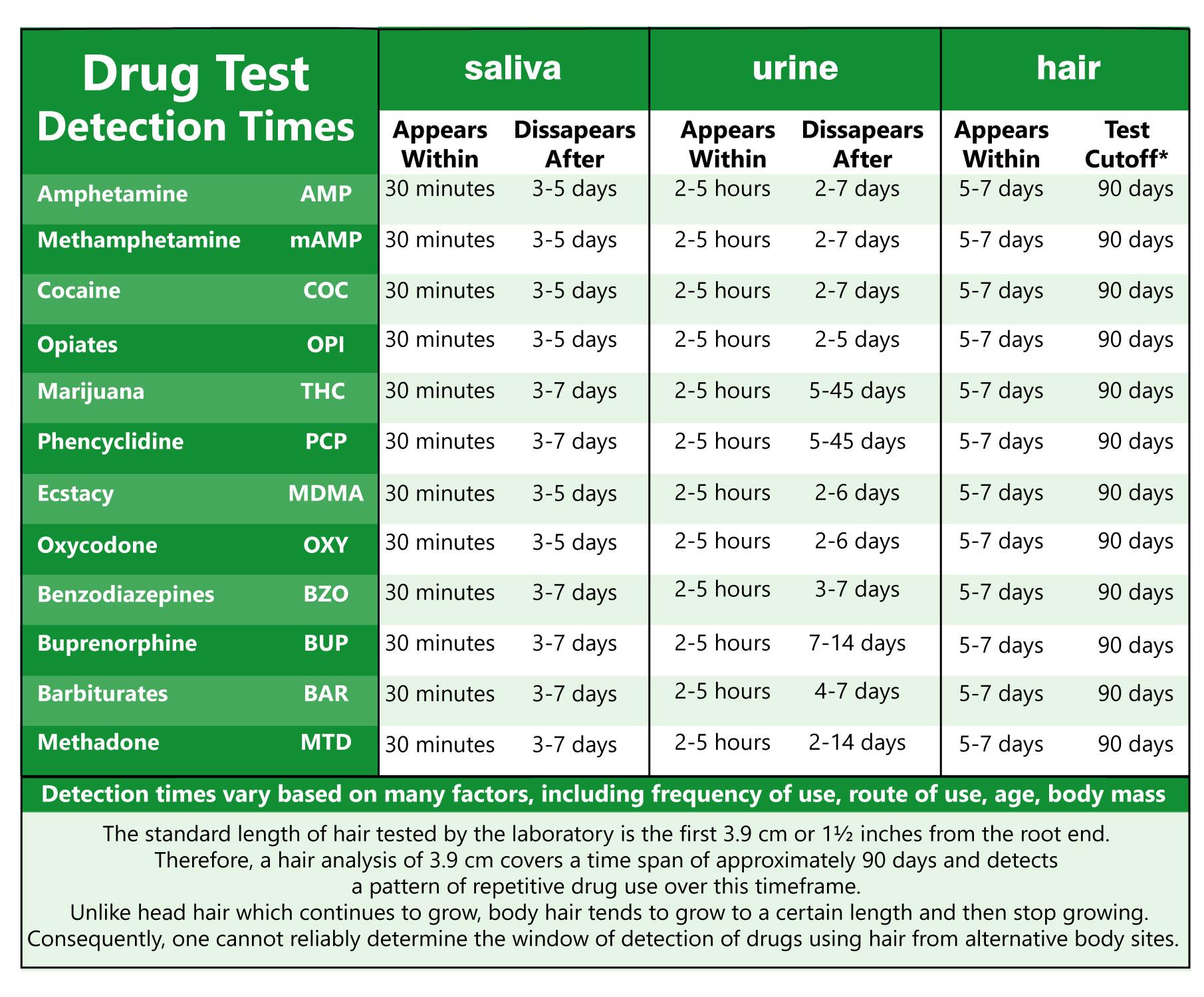usine saliva end hair drug test detection times